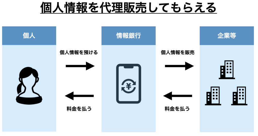 情報銀行の利用イメージ