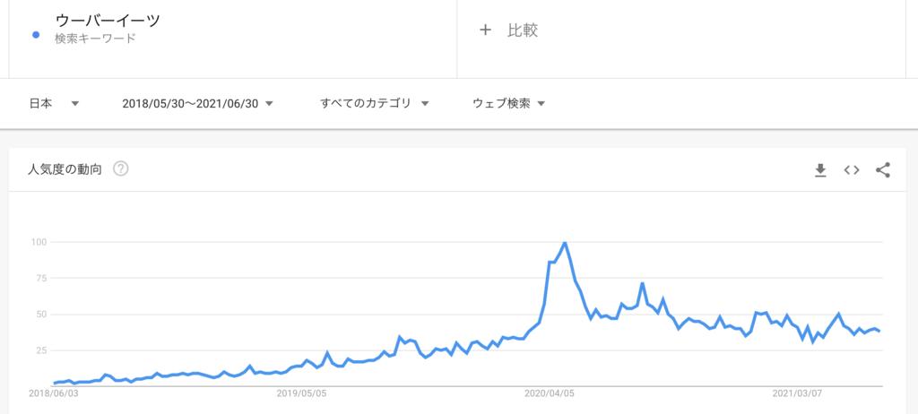 Googleで「ウーバーイーツ」が検索された回数の推移