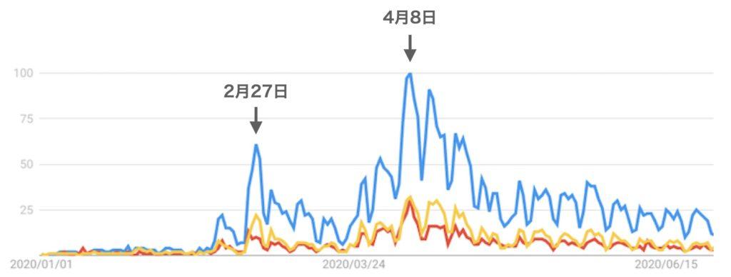 テレワーク、リモートワーク、在宅勤務がGoogleで検索された回数