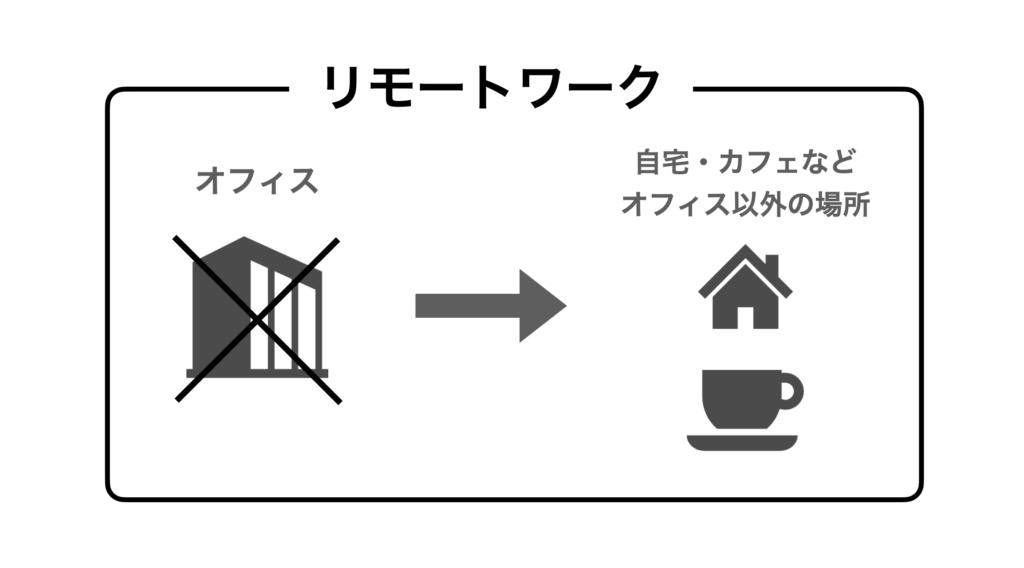 リモートワークの図解