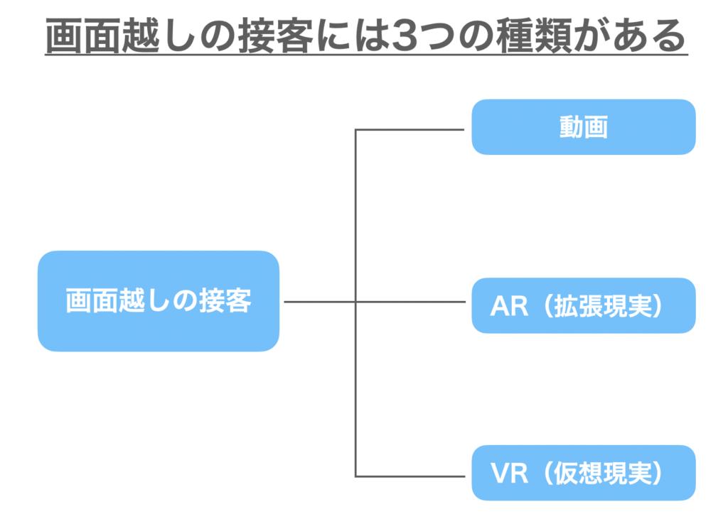 「画面越しの接客」は動画・VR・ARなどの種類がある