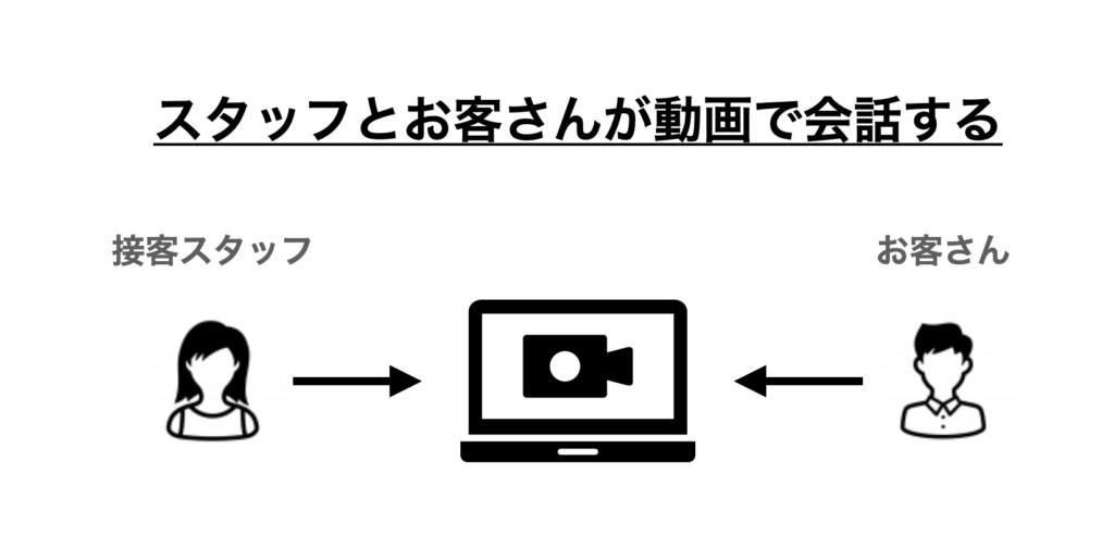 動画をつかったオンライン接客の図解