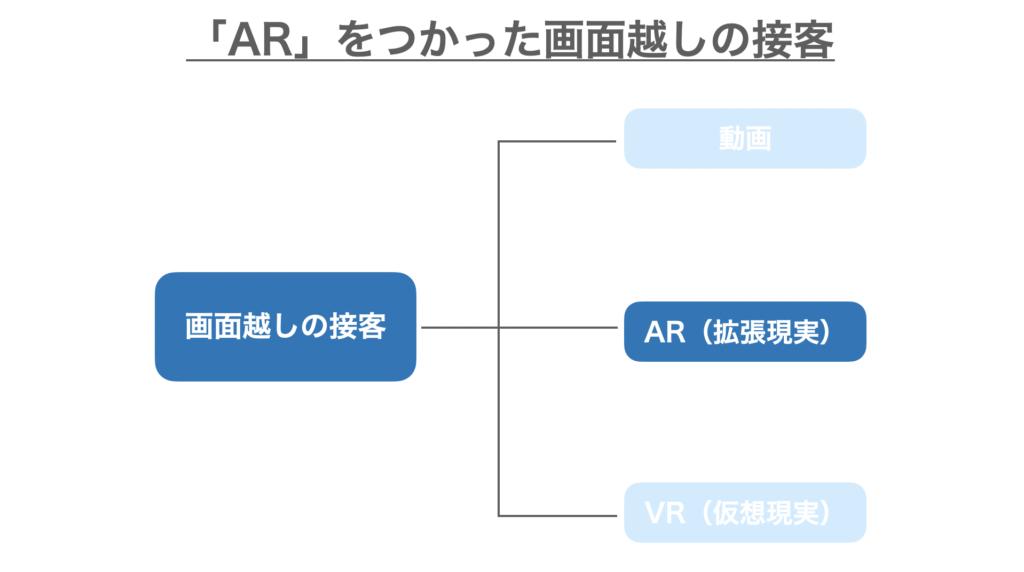 画面越しの接客のうちARをつかったオンライン接客の紹介