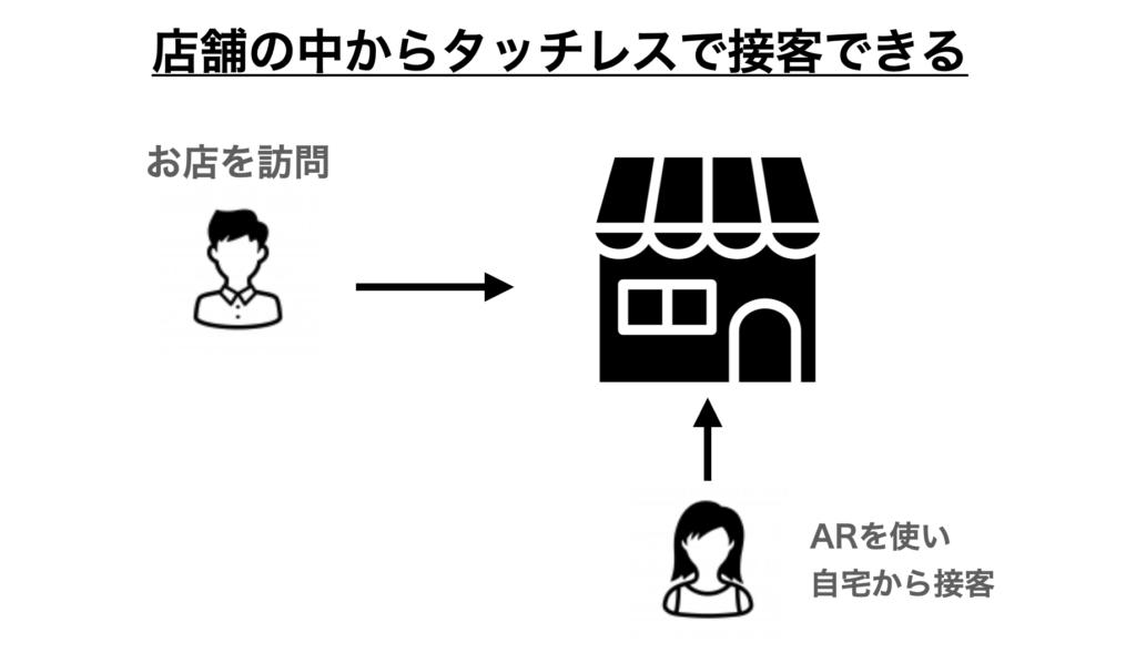 ARを使えば来店したお客さんを在宅から接客できる