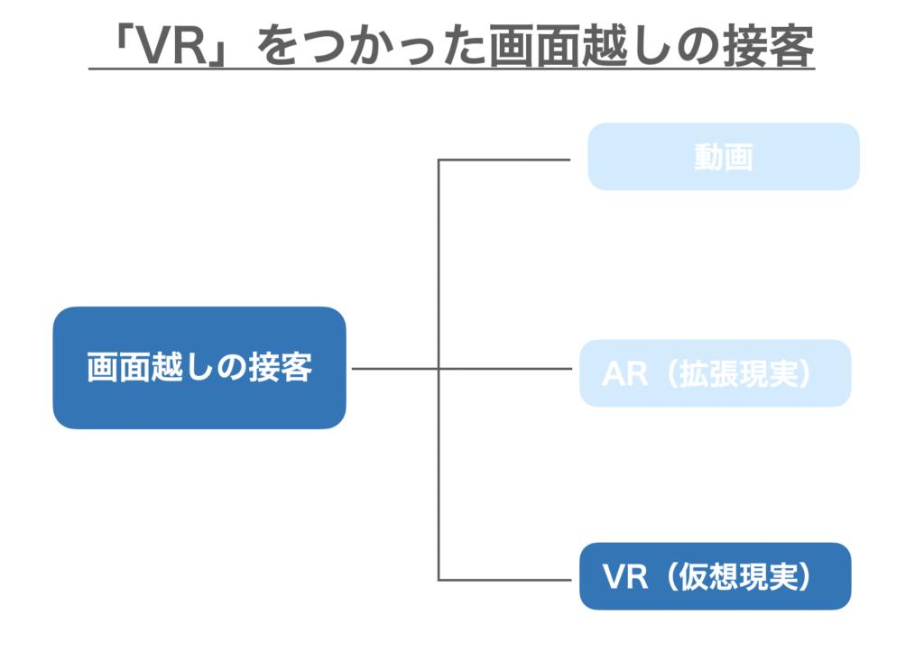 画面越しの接客のうちVRをつかったオンライン接客の紹介
