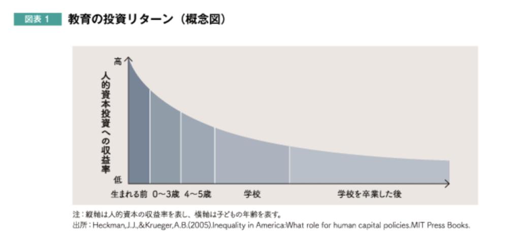人的資本の収益率の図