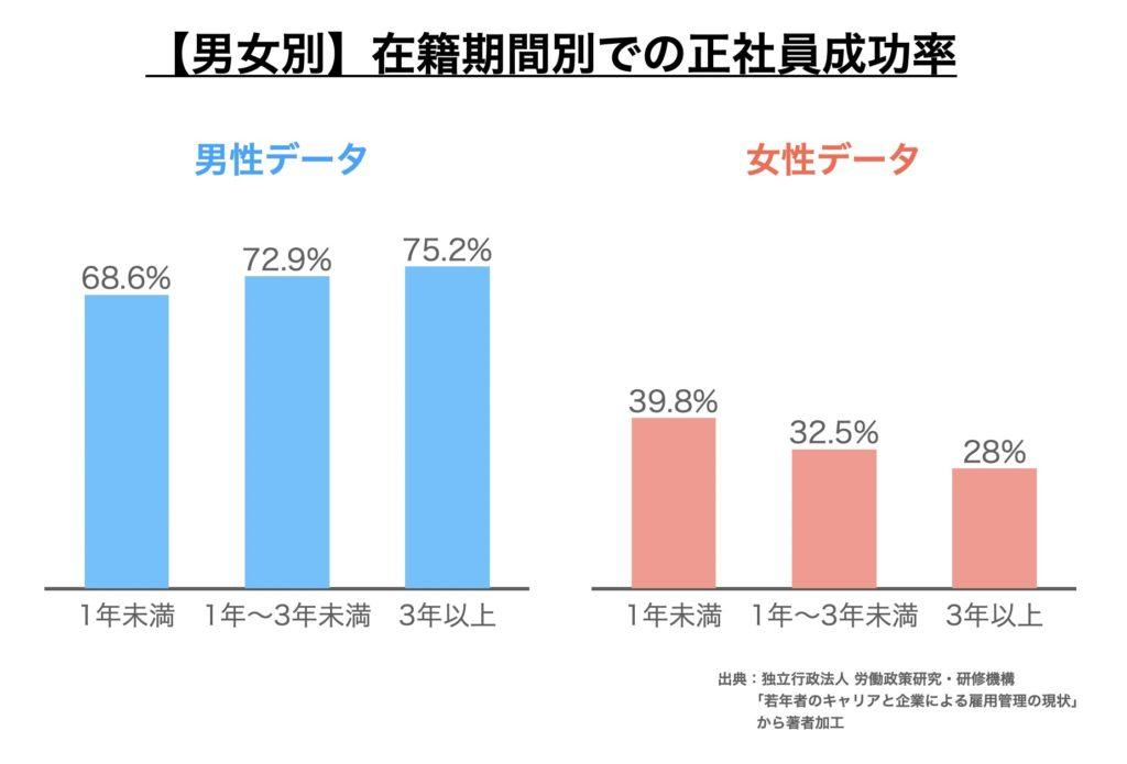 【男女別】3年以内に離職したあと正社員になれた人の割合のグラフ