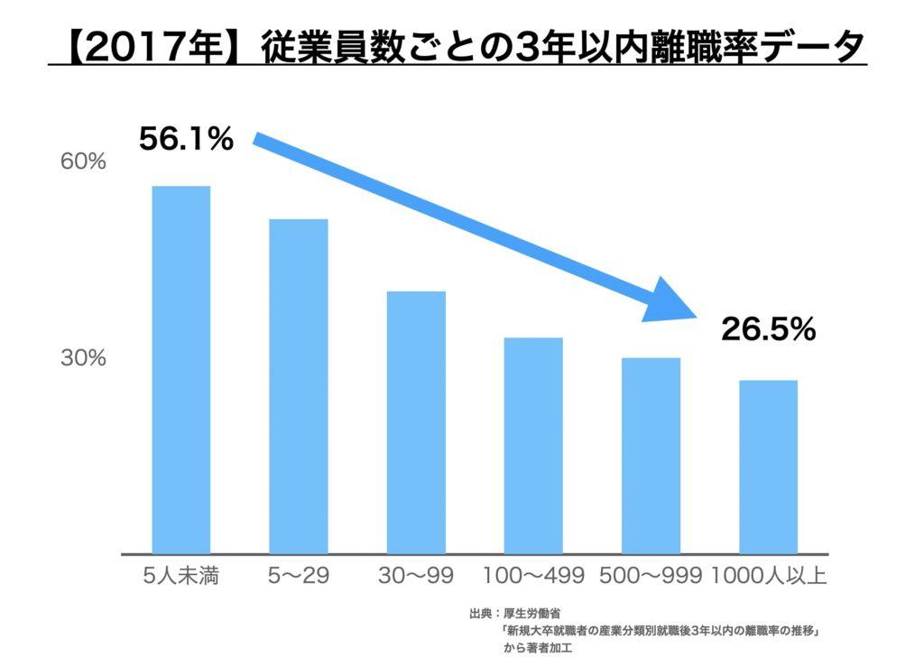 【2017年】従業員数の数ごとの3年以内離職率のデータ