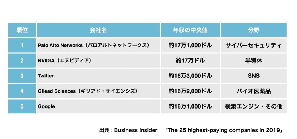 アメリカで給料が高い会社ランキング1位から5位まで