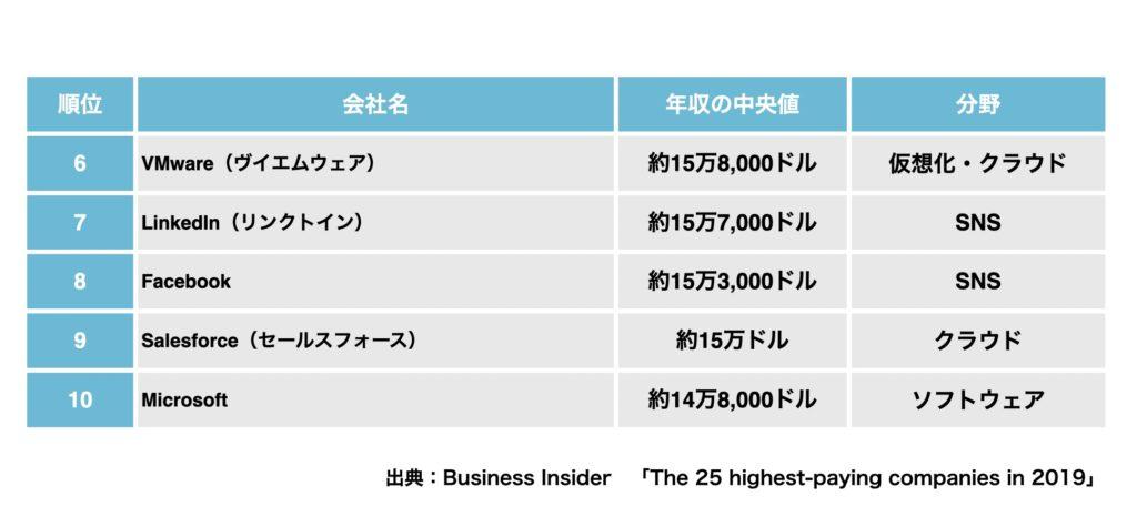 アメリカで給料が高い会社ランキング6位から10位まで