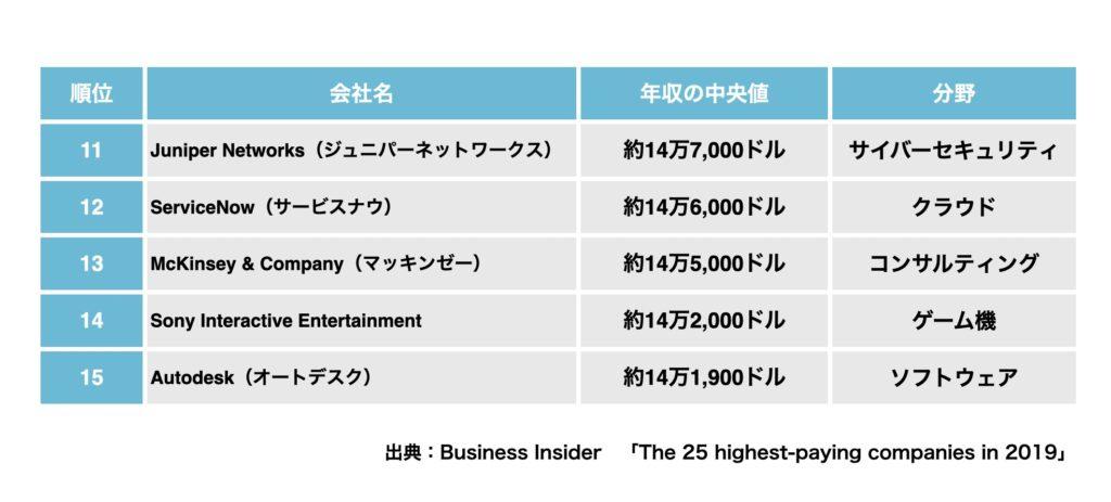 アメリカで給料が高い会社ランキング11位から15位まで