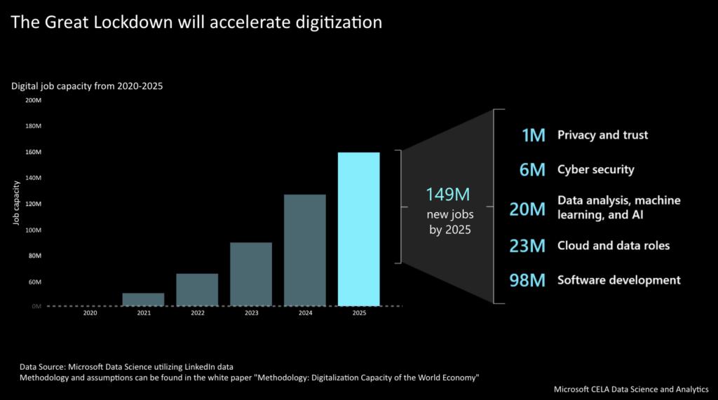 2020年から2025年までのテクノロジー系の新しい雇用数の推移