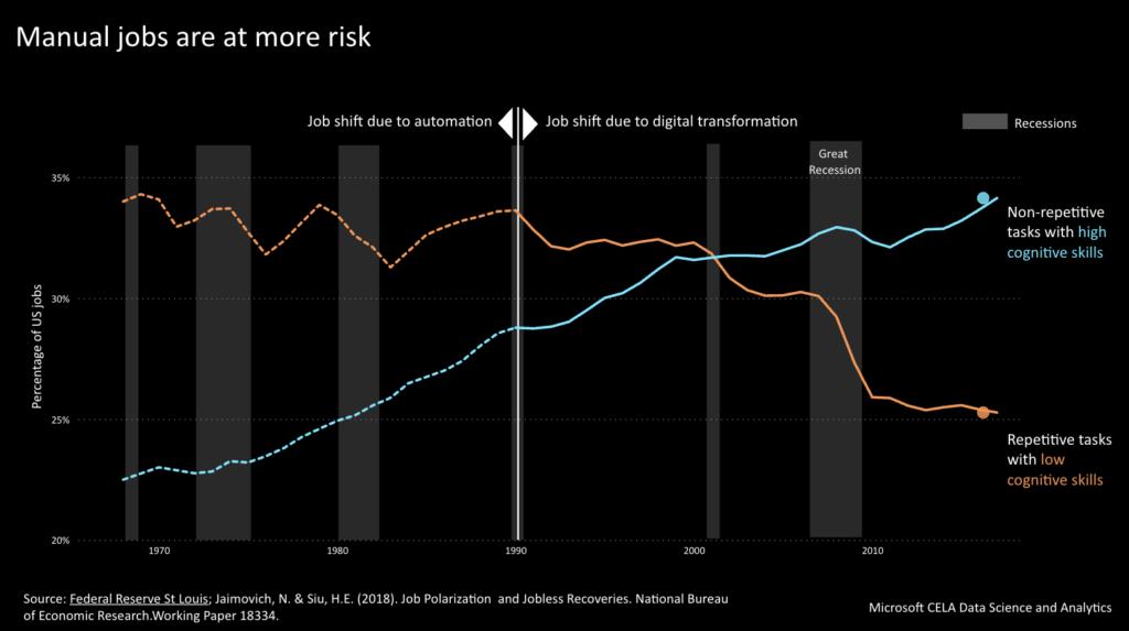 これまでどんな仕事が減ったかについてのデータ