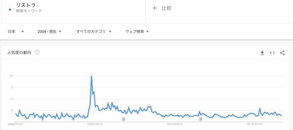 Googleをつかって「リストラ」で検索する人の推移データ
