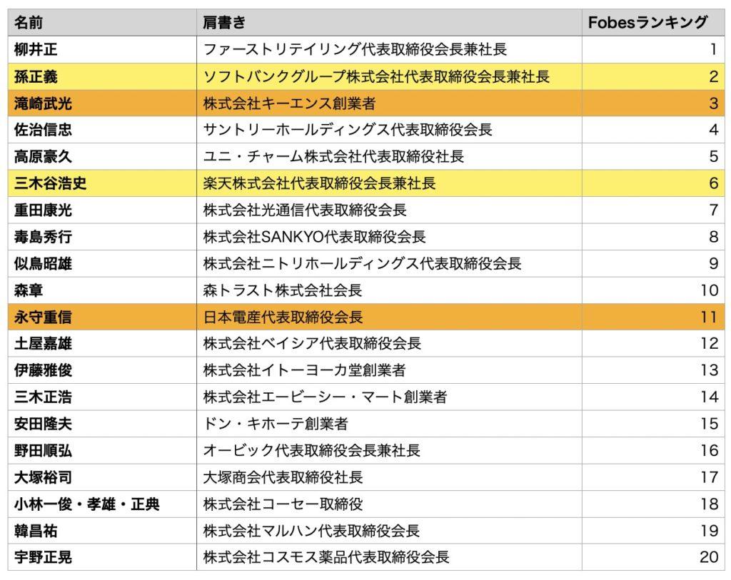 日本の大金持ちトップ20をプログラミング経験の有無と理系の学歴で色分け
