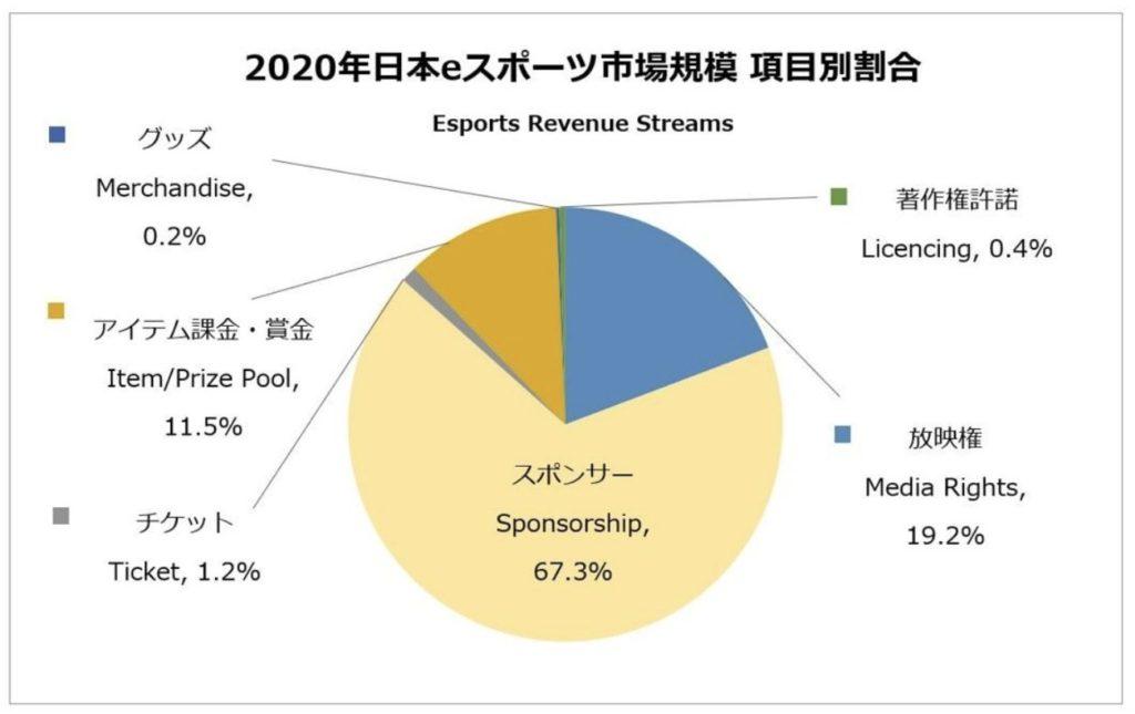 日本のeスポーツ市場規模のうち、項目別の割合