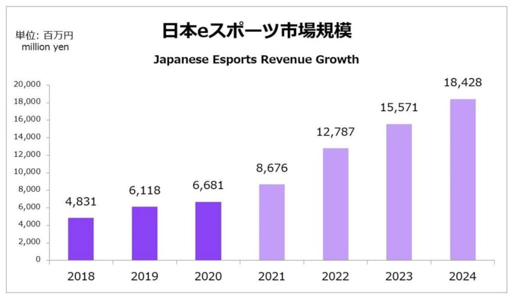 日本のeスポーツ市場規模の推移と予測
