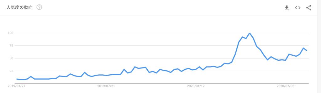 ウーバーイーツの検索数の推移