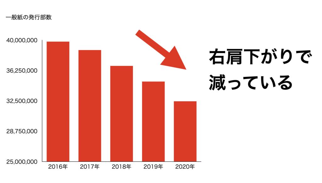 新聞の発行部数の推移データ