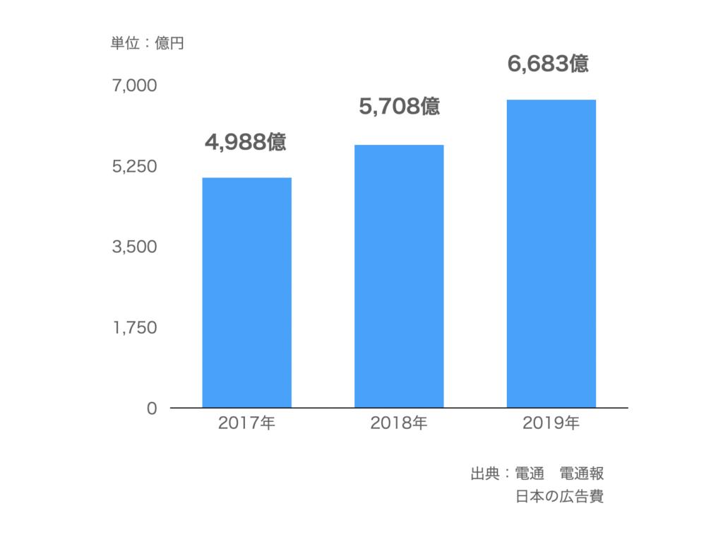 検索連動型広告の推移【2017〜2019年】