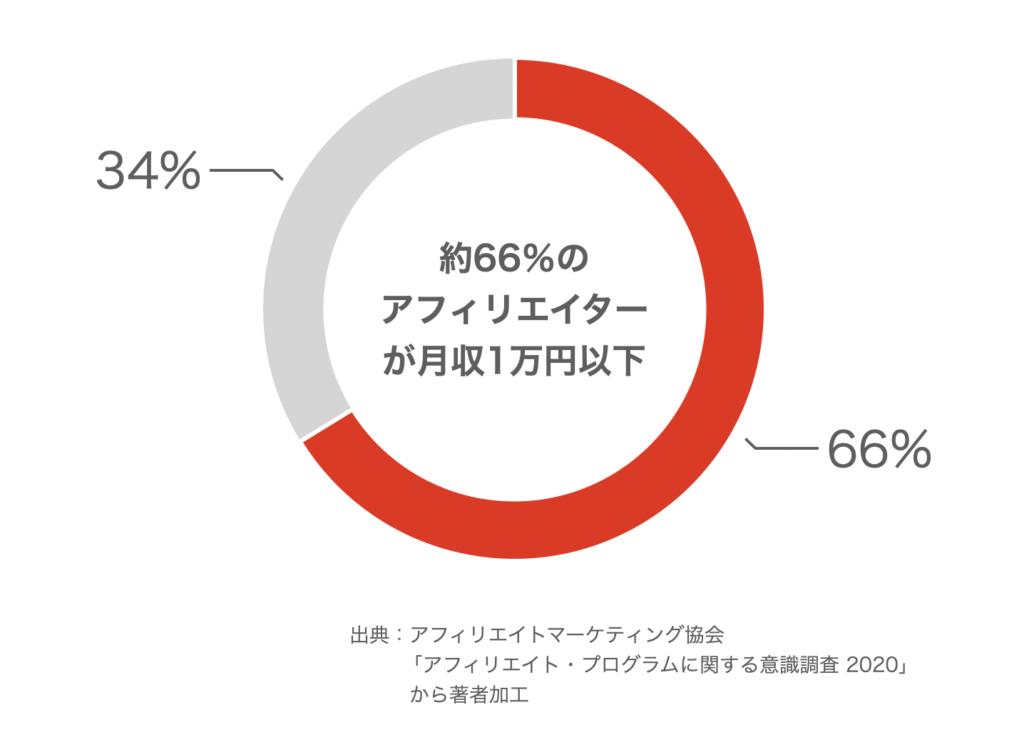 1ヶ月の収入が1万円以下のアフィリエイターの割合