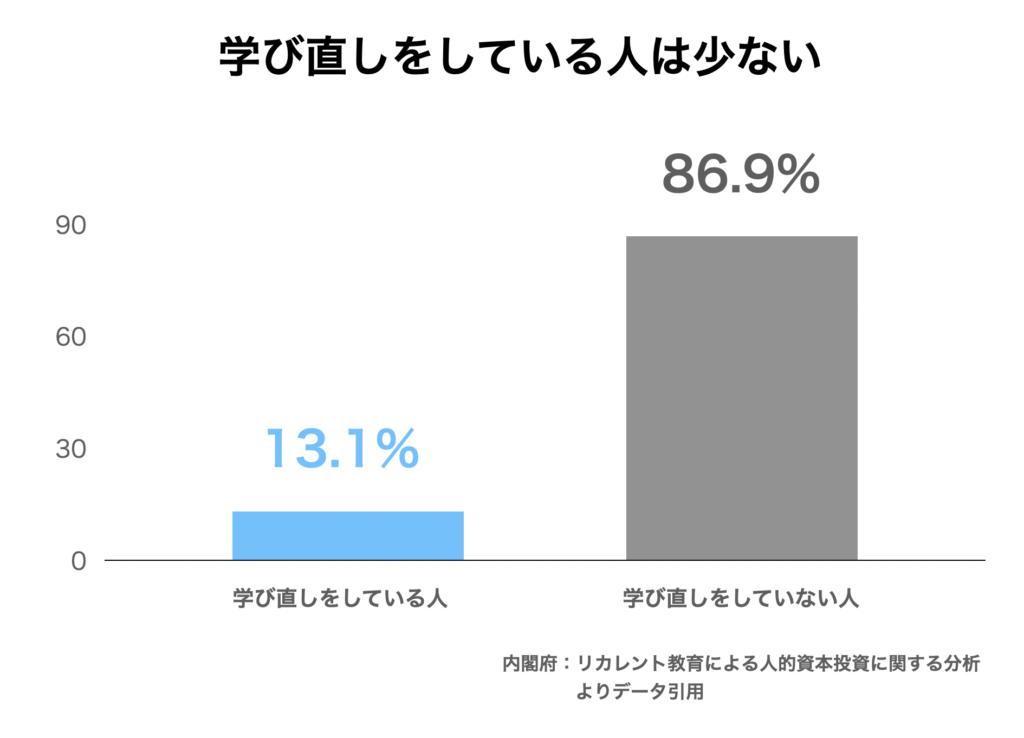 働いている人の中で学び直しをしている人は全体の13.1%