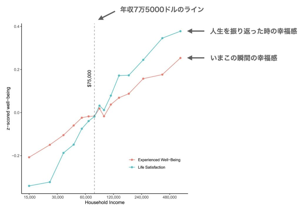 年収と幸福感の関係性を現したグラフ