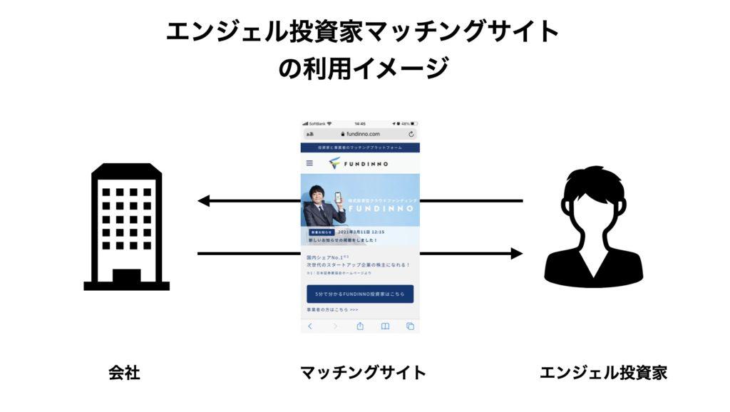 エンジェル投資家マッチングサイトの利用イメージ
