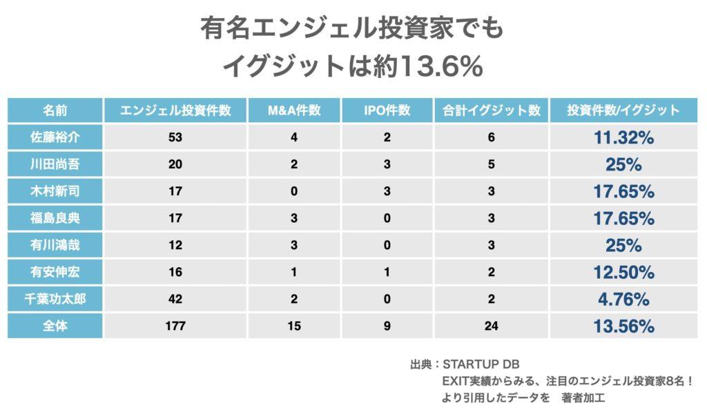 日本の有名エンジェル投資家のイグジット実績