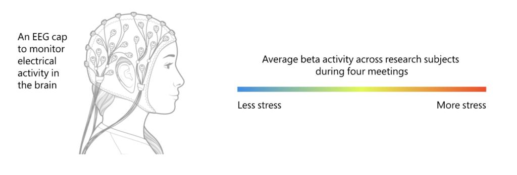 脳波の変化をチェックするためのキャップ型の検査器具