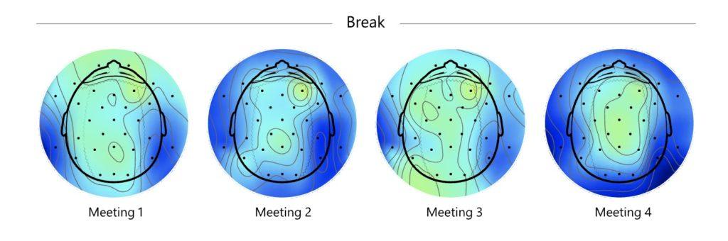 10分の休憩を挟みながら4回のビデオ会議した人のストレスレベルの変化