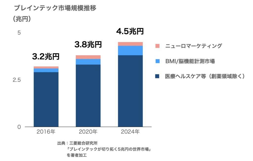 三菱総合研究所が試算したブレインテック市場規模の推移