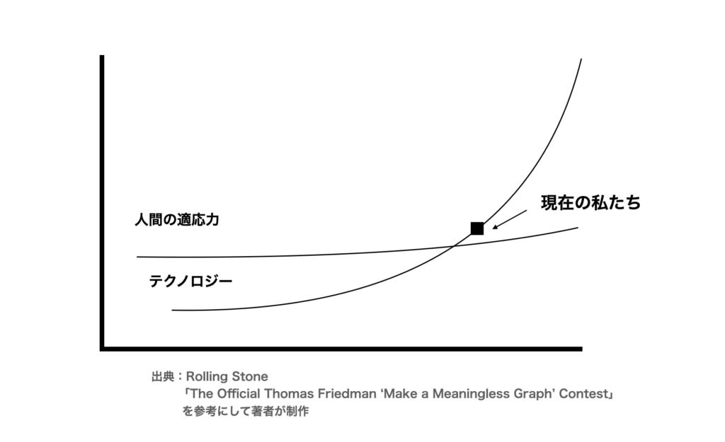 エリック・テラーによる人間の適応力とテクノロジーの進化の関係性のグラフ【日本語版】