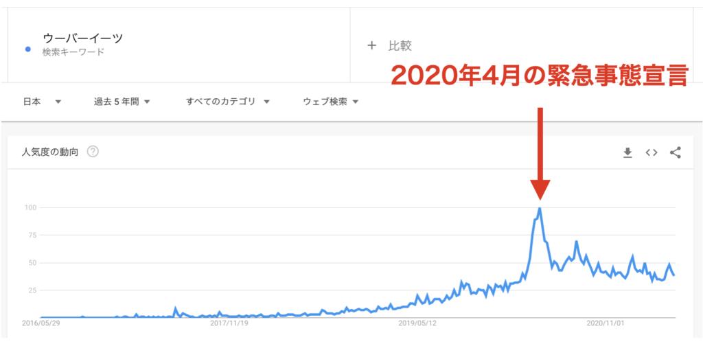 Googleで「ウーバーイーツ」と検索した人の推移のグラフ