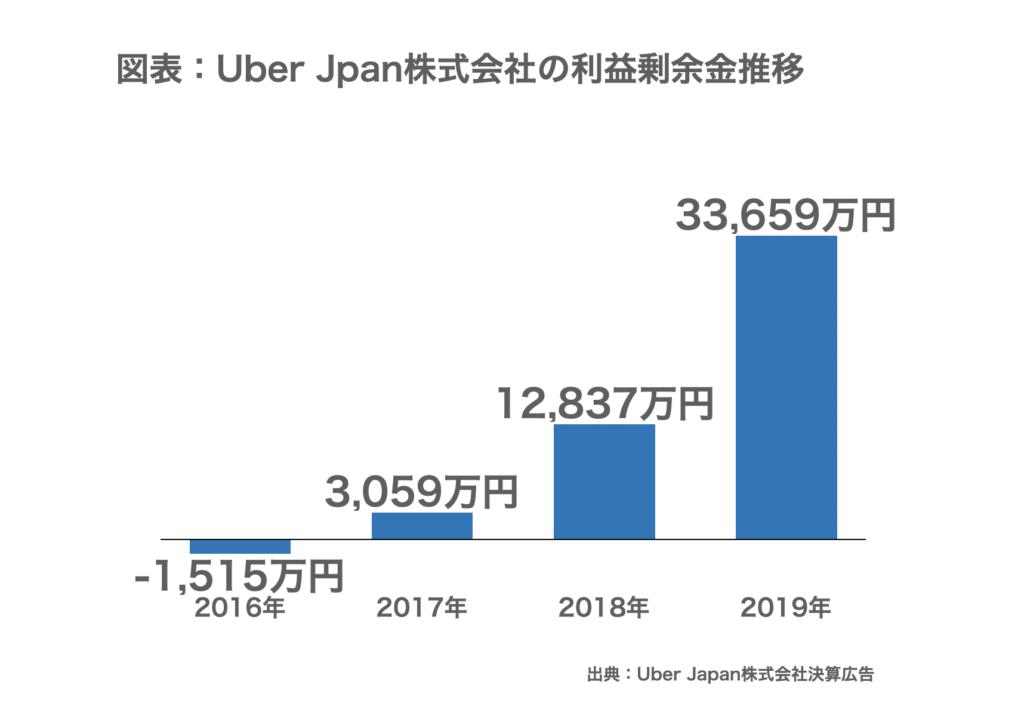 Uber Japan株式会社の利益剰余金の推移グラフ