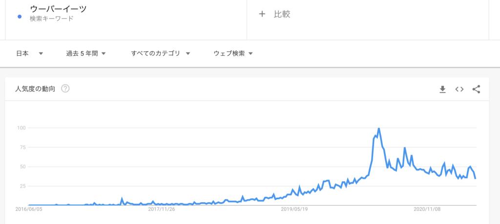 グーグルで「ウーバーイーツ」と検索した人の推移