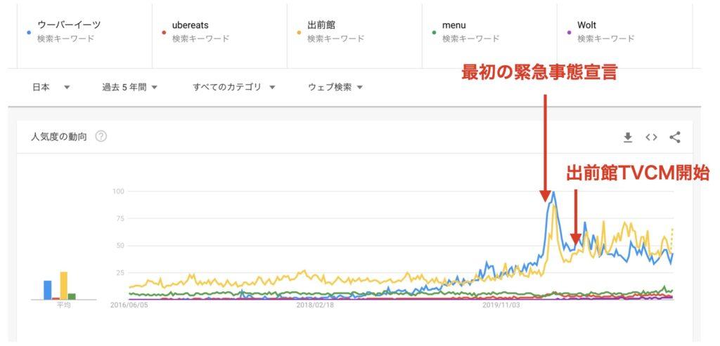 日本の有名フードデリバリーサービスの検索回数