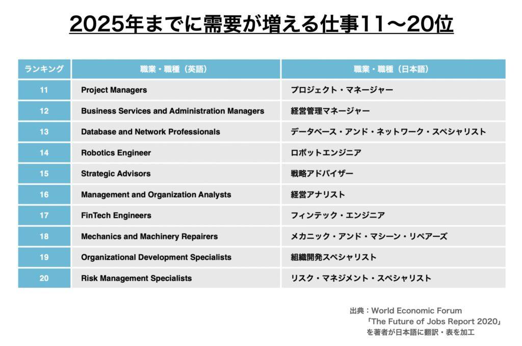 2020年から2025年までに需要が増える仕事ランキング11位〜20位