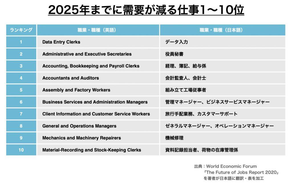 2020年から2025年までに需要が減る仕事ランキング1位〜10位