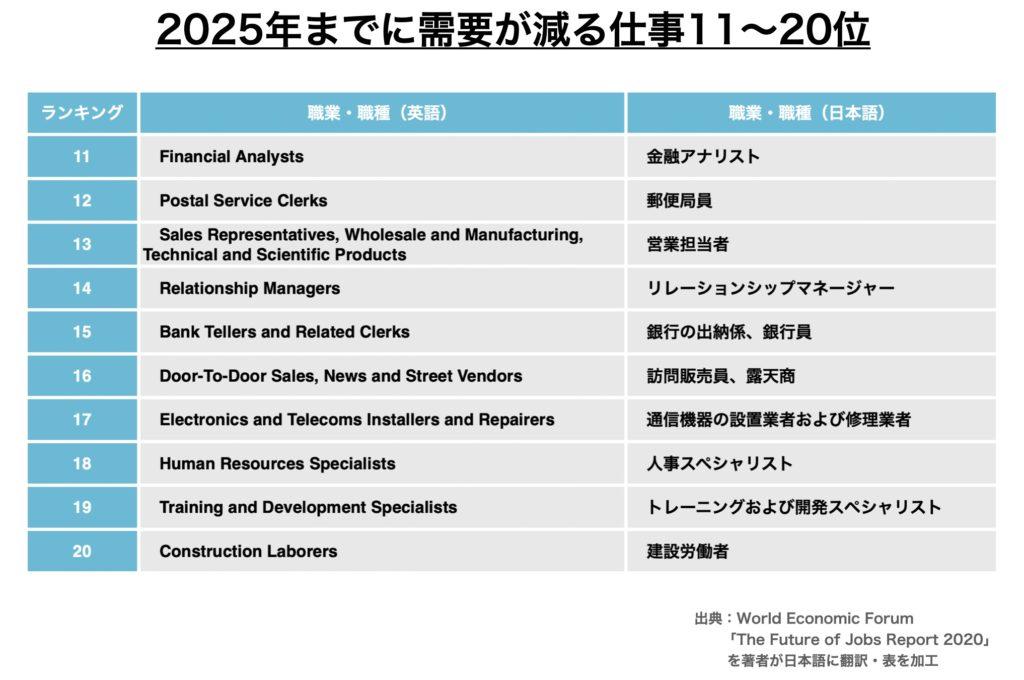 2020年から2025年までに需要が減る仕事ランキング11位〜20位
