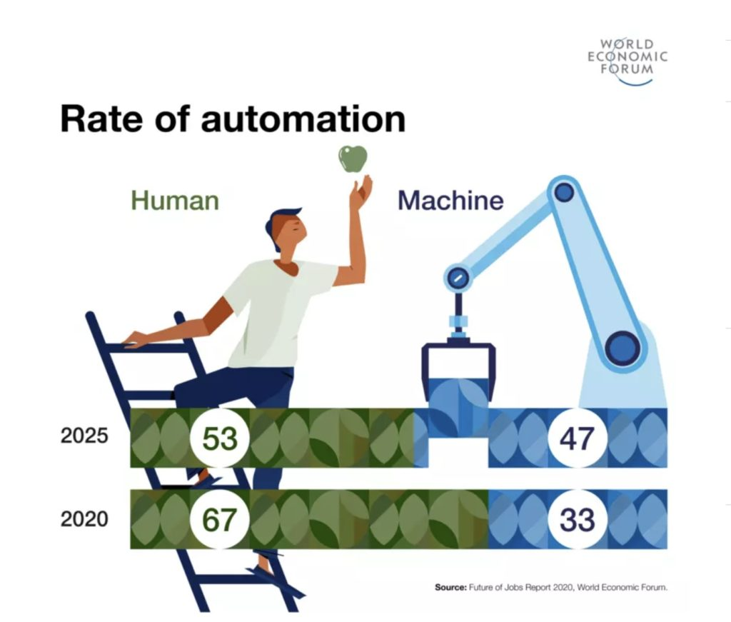 世界経済フォーラムが発表した「自動化される仕事の割合」のインフォグラフィック
